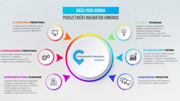 Na današnji dan prije godinu dana otvoren je Poduzetnički inkubator Vinkovci
